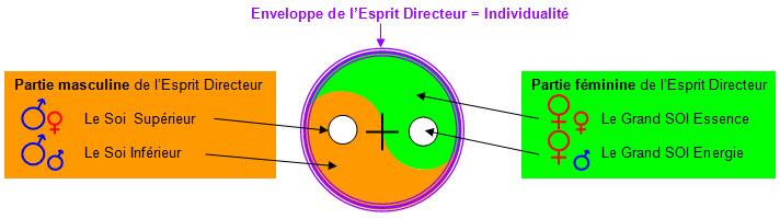 Esprit-Directeur